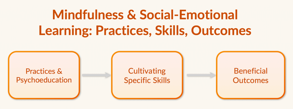 Practices, Skills & Outcomes