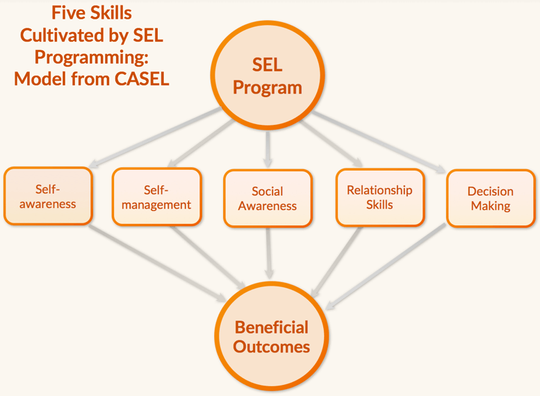 How Long Do Benefits Of Sel Programs >> Integrating Mindfulness And Sel Programs Mindful Schools
